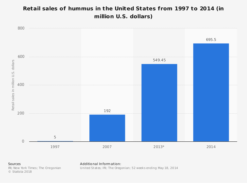 United States Hummus Industry Statistics by Retail Sales Growth