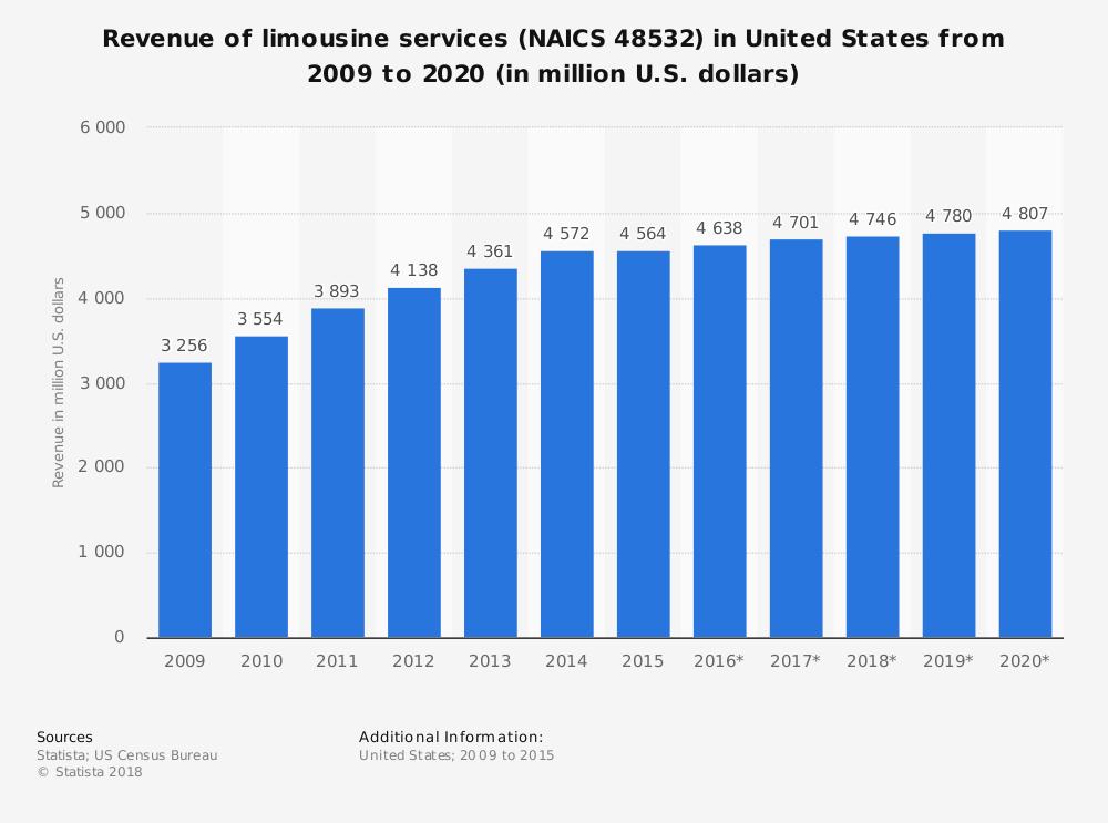 United States Limousine Industry Statistics