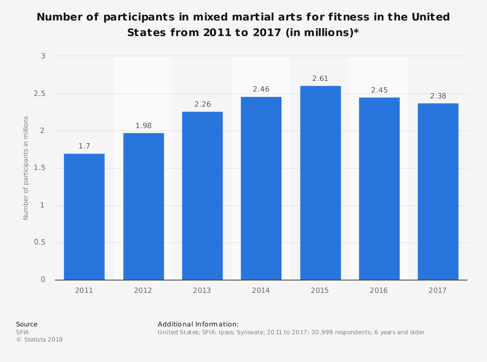 United States Martial Arts Industry Statistics