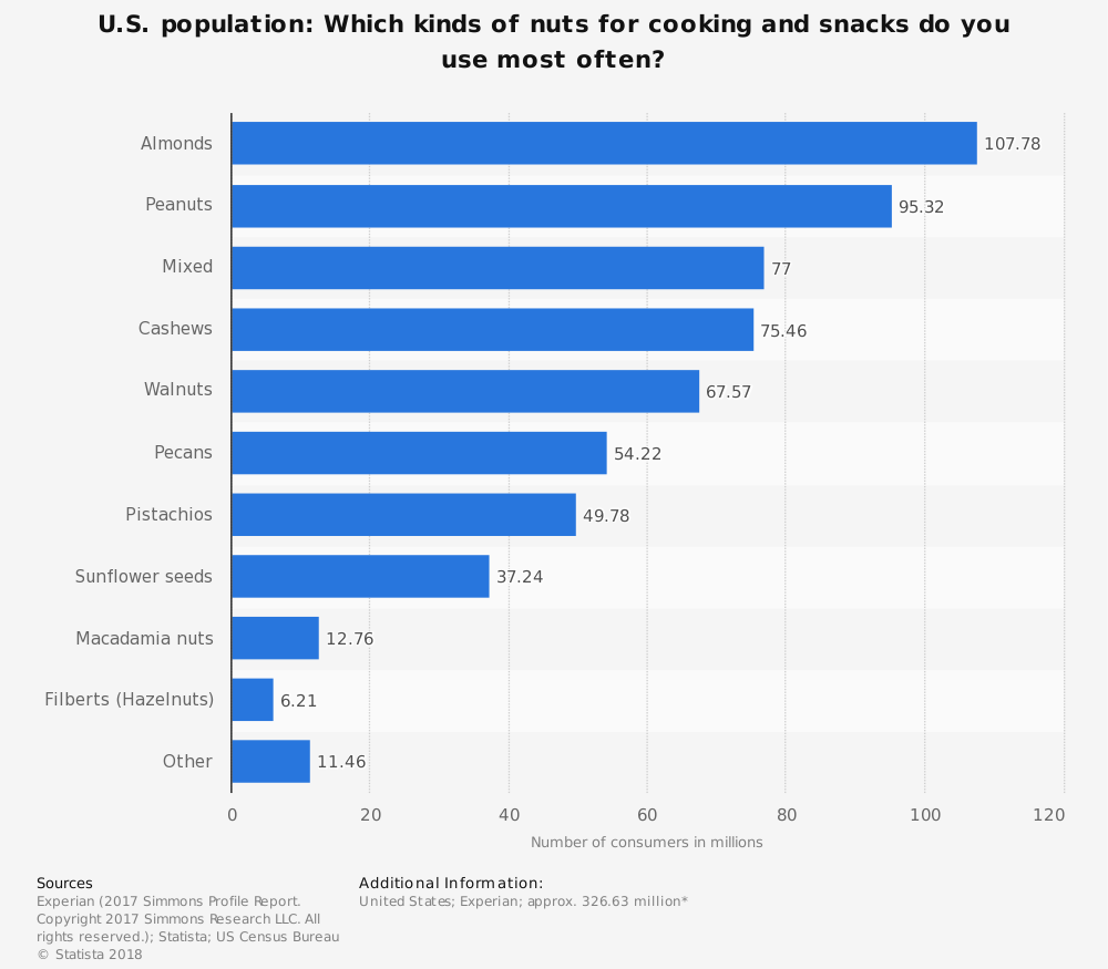 United States Pecan Industry Statistics