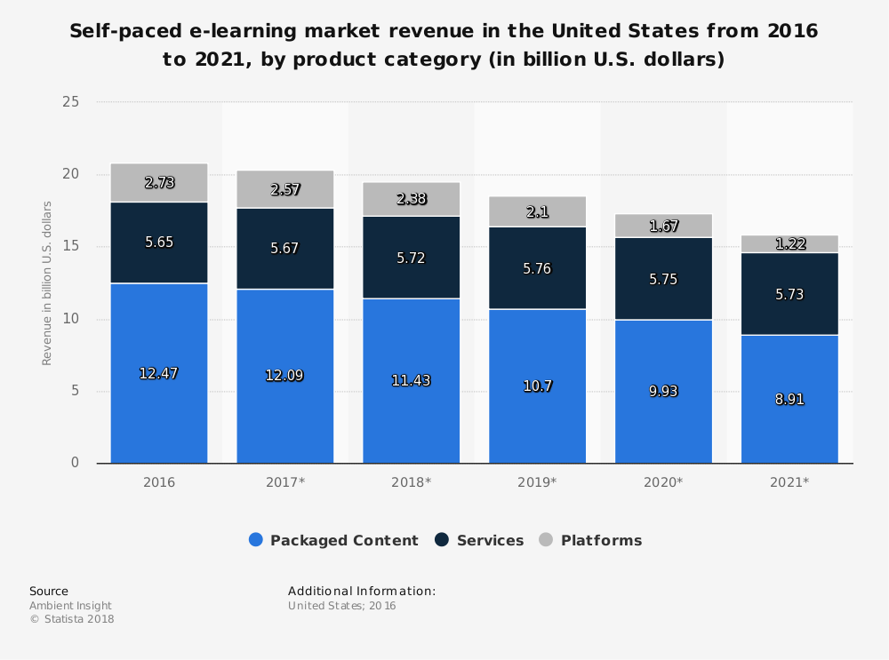 United States eLearning Industry Statistics by Product Category