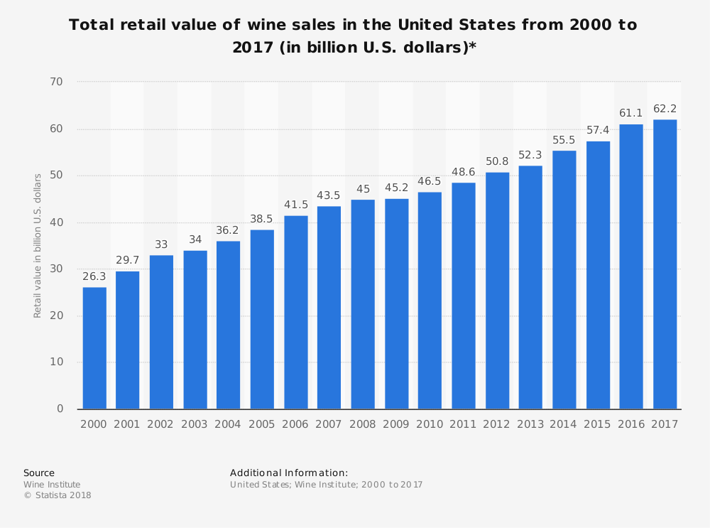 Winemaking Industry Statistics