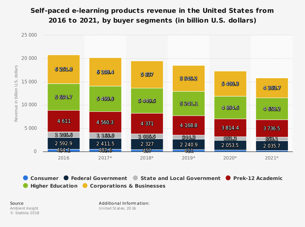 eLearning Industry Statistics by Buyer Segment