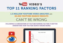 11 Vital YouTube SEO Ranking Factors
