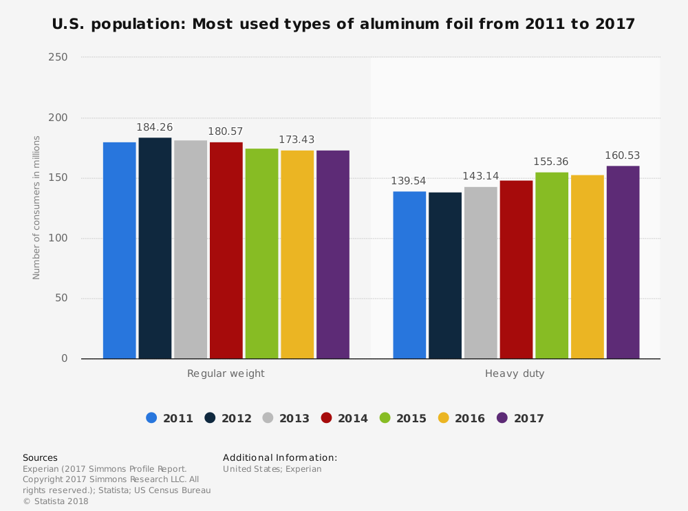 Aluminium Foil Industry Statistics by Market Size and Type