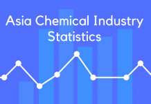 Asia Chemical Industry Statistics