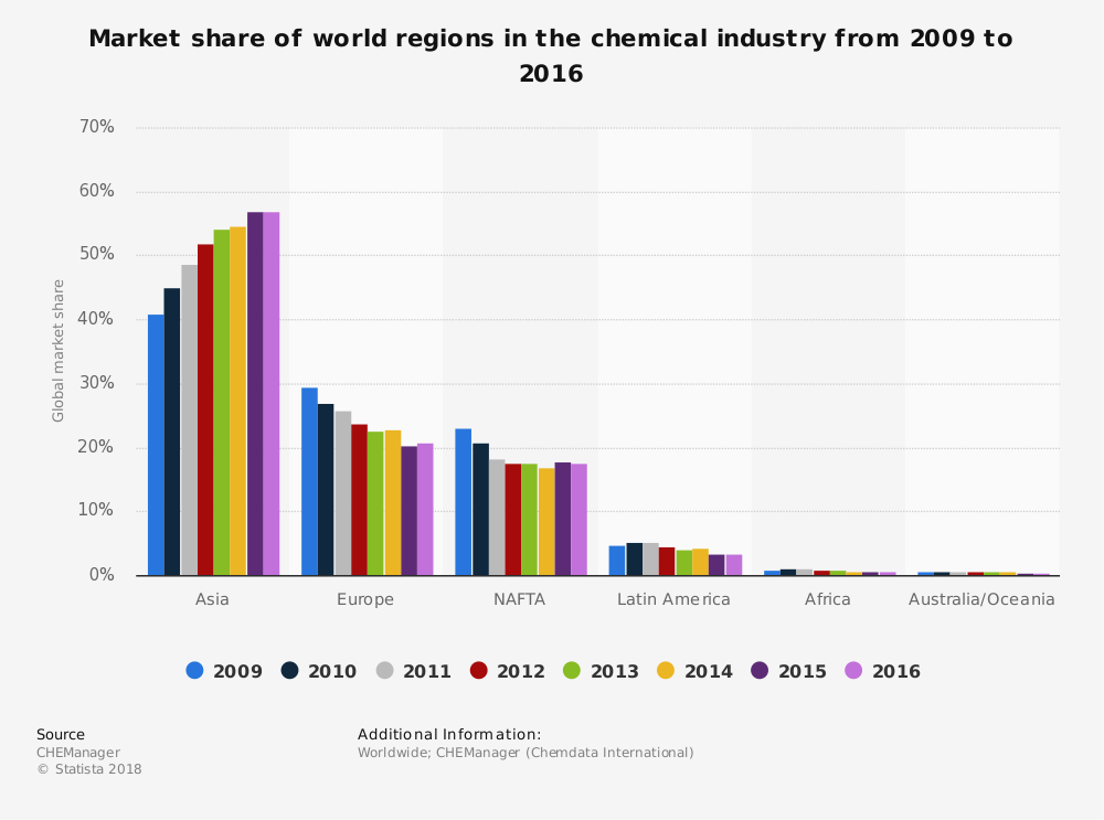 Asia Chemical Industry Statistics by Market Share