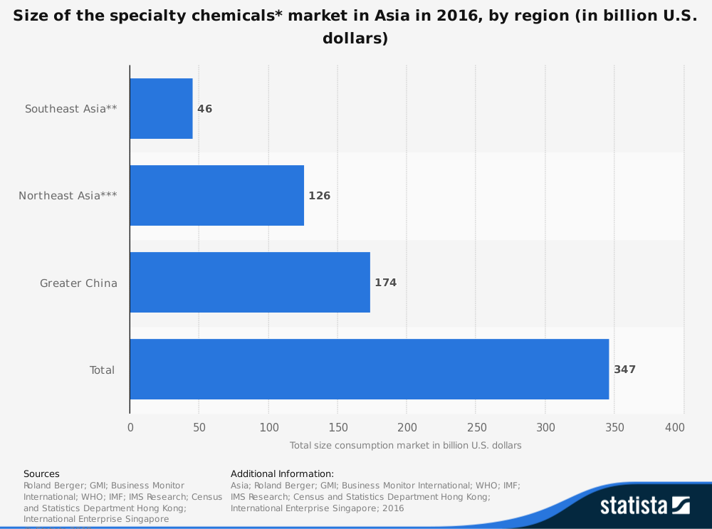 Asia Chemical Industry Statistics by Market Size