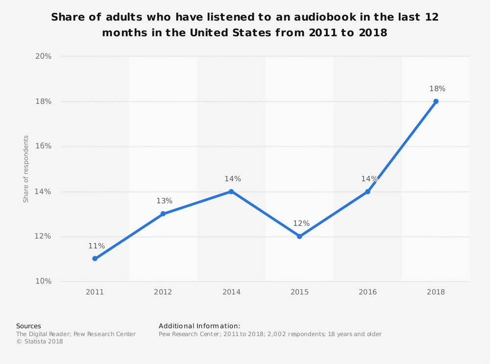 Audiobook Industry Statistics by Listener Market Penetration