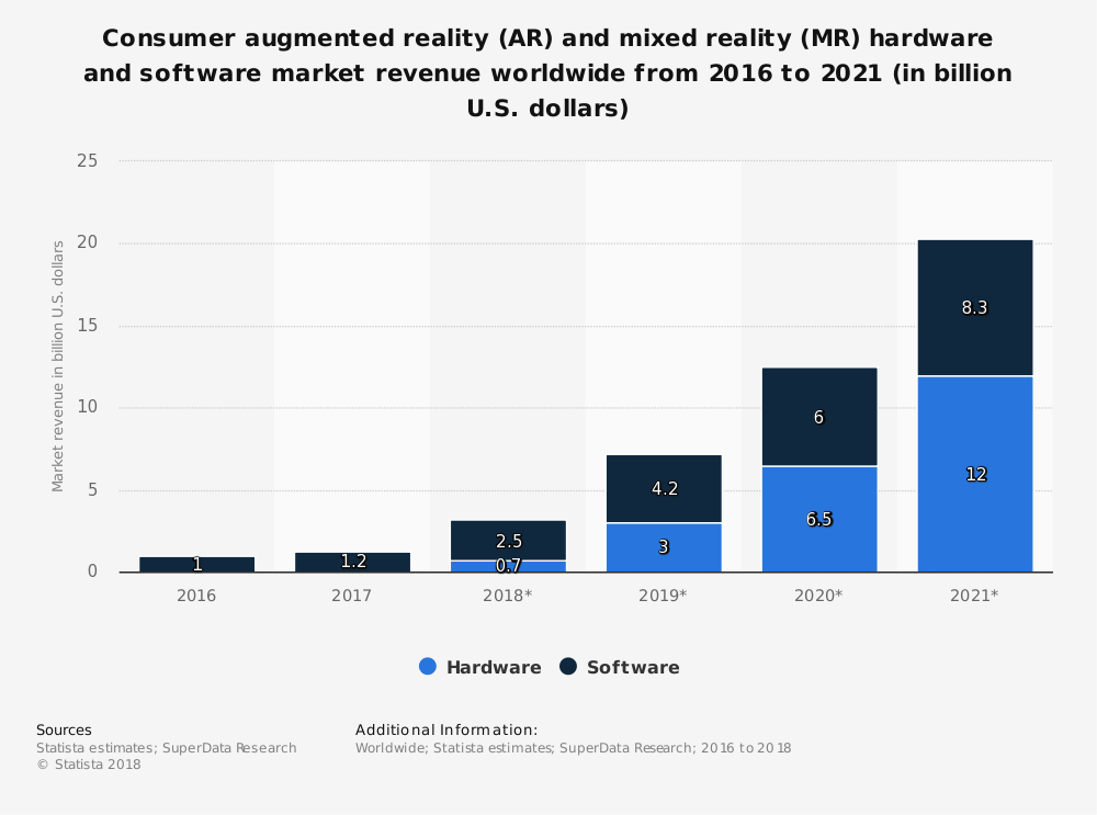 Augmented Reality Industry Statistics by Hardware and Software Market Size