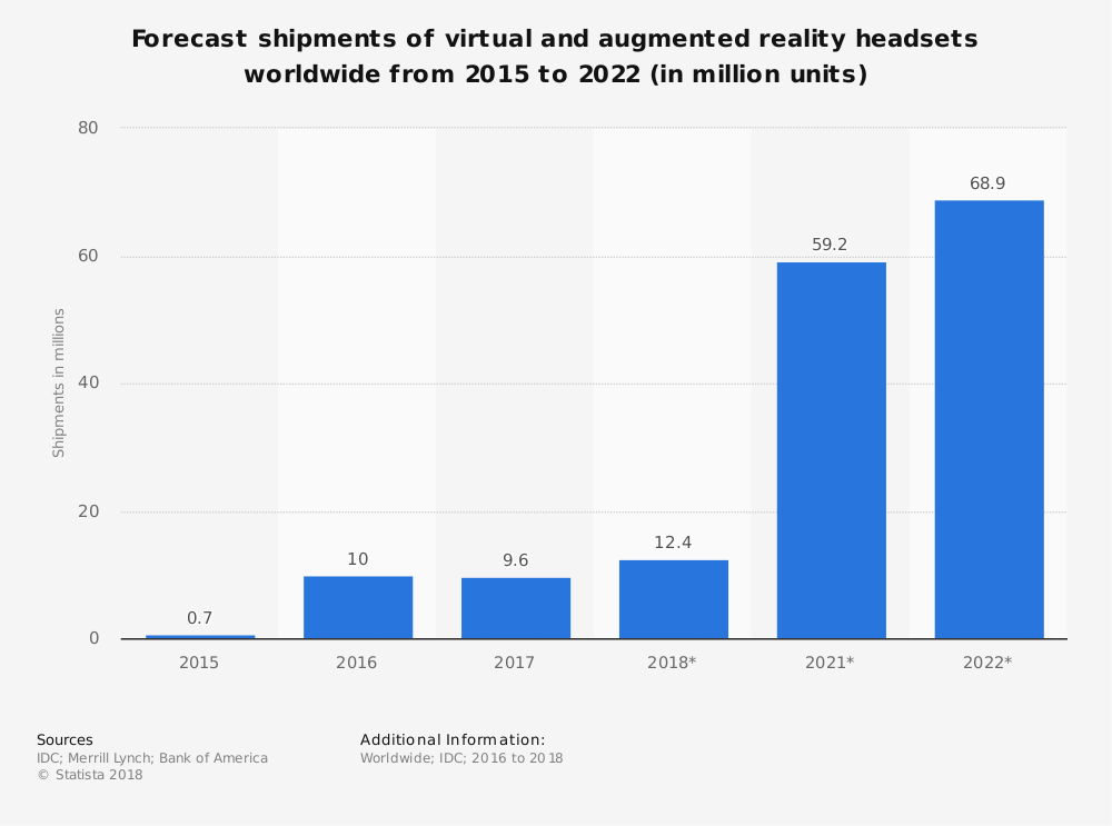 Augmented Reality Industry Statistics by Headsets Market Size and Forecast