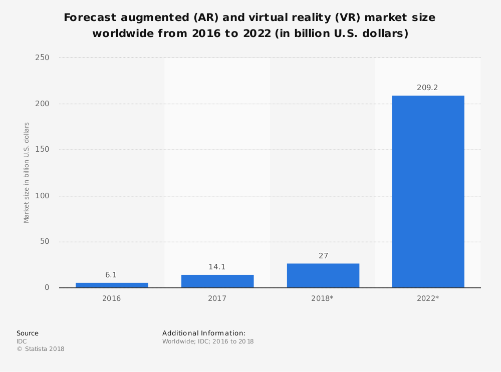 Augmented Reality Industry Statistics by Worldwide Market Size Forecast