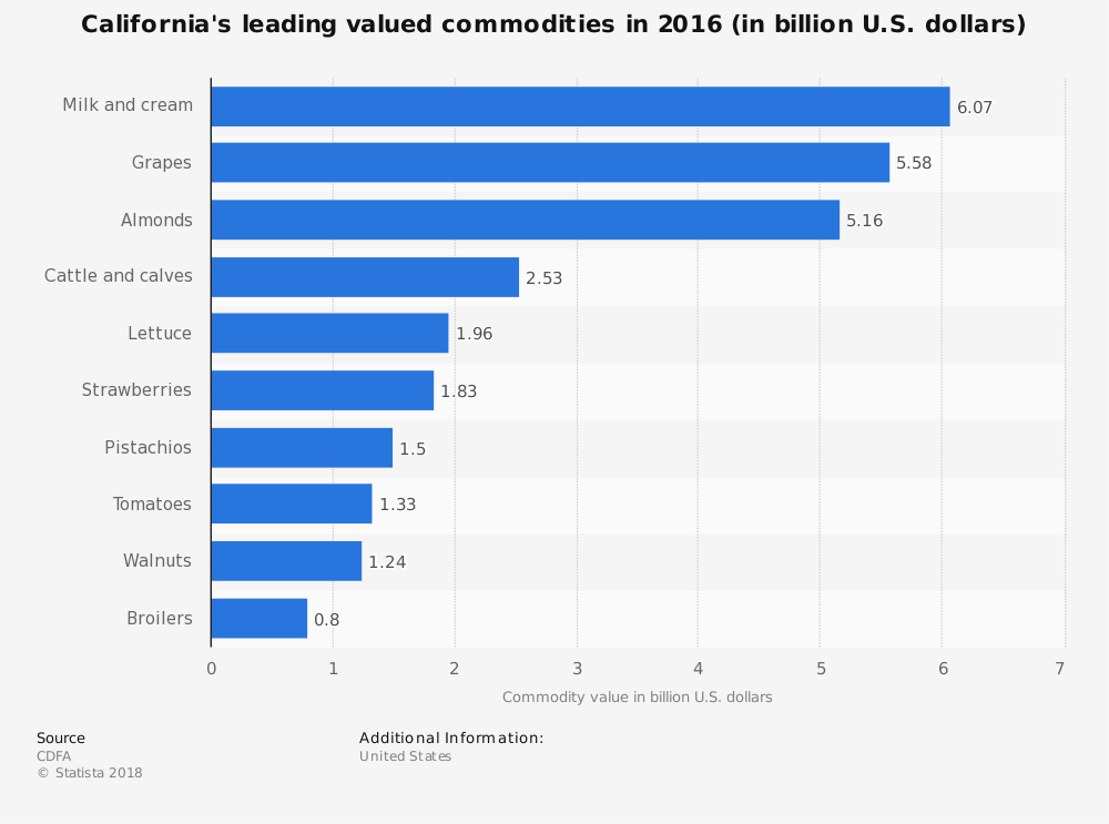 22 california almond industry statistics and trends for Best international online shopping sites