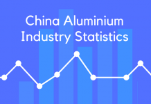 China Aluminium Industry Statistics
