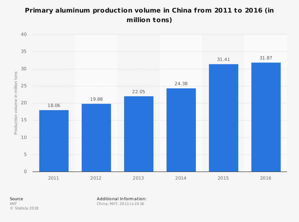 China Aluminium Industry Statistics by Production