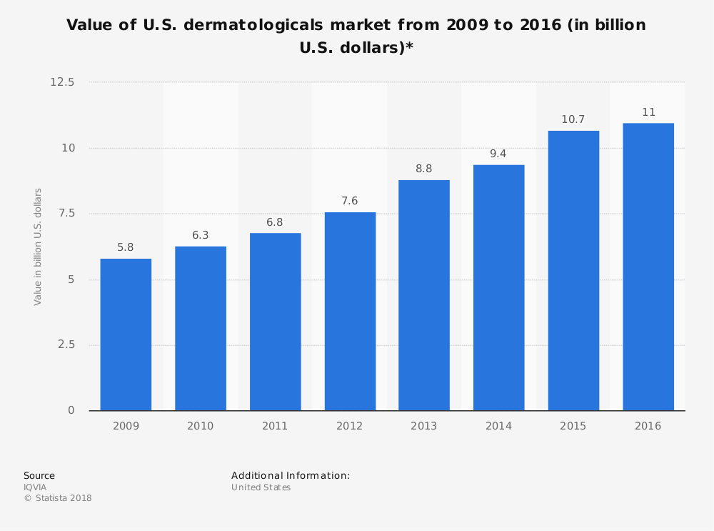 Dermatology Industry Statistics by Market Value
