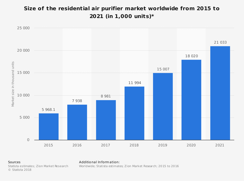 Global Air Purifier Industry Statistics