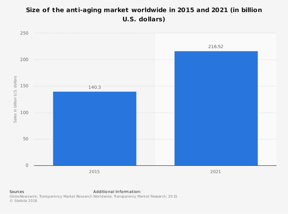 Global Anti Aging Industry Statistics by Total Market Size