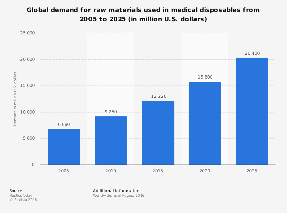 Global Medical Supply Industry Statistics for Medical Disposables