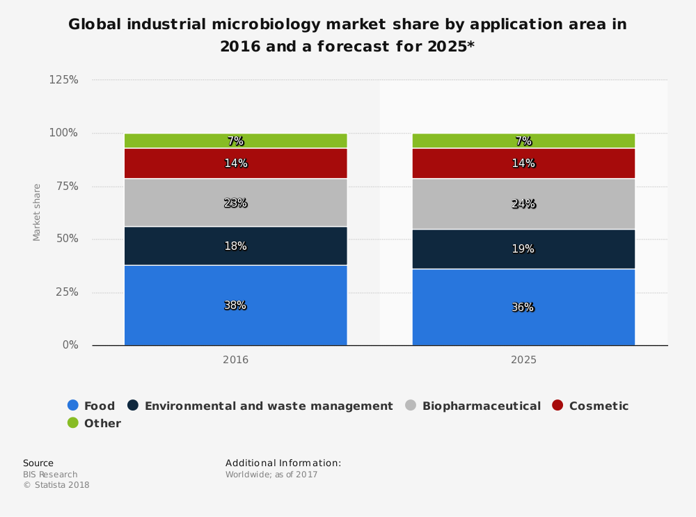 Global Microbiology Industry Statistics by Application Market Share