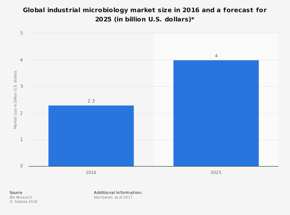 Global Microbiology Industry Statistics by Market Size
