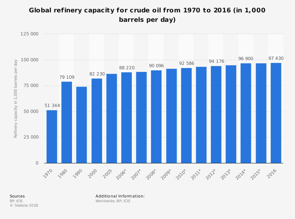 Global Oil Refinery Industry Statistics Capacity for Crude Oil