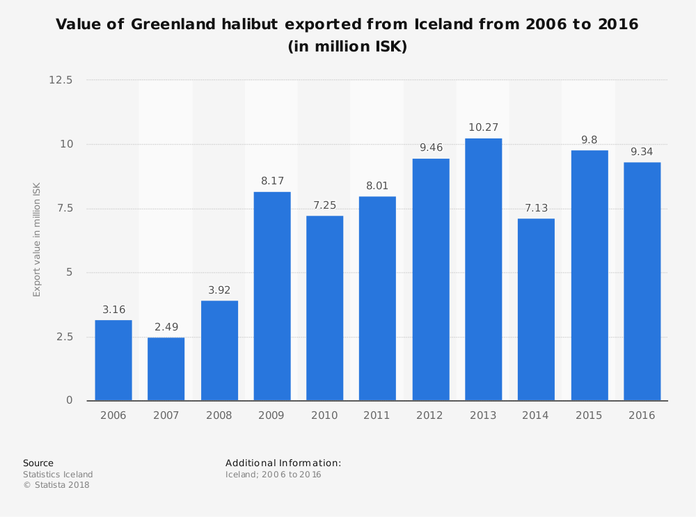 Greenland Fishing Industry Statistics
