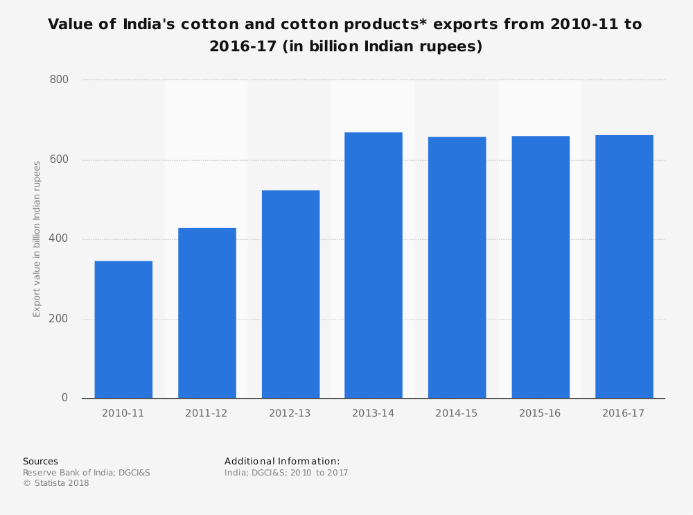 Indian Cotton Industry Statistics Export