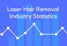 Laser Hair Removal Industry Statistics