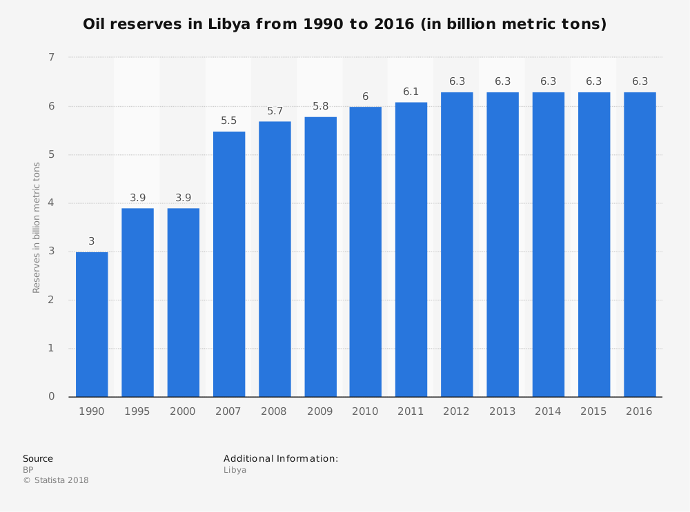 Libyan Oil Industry Statistics by Oil Reserves