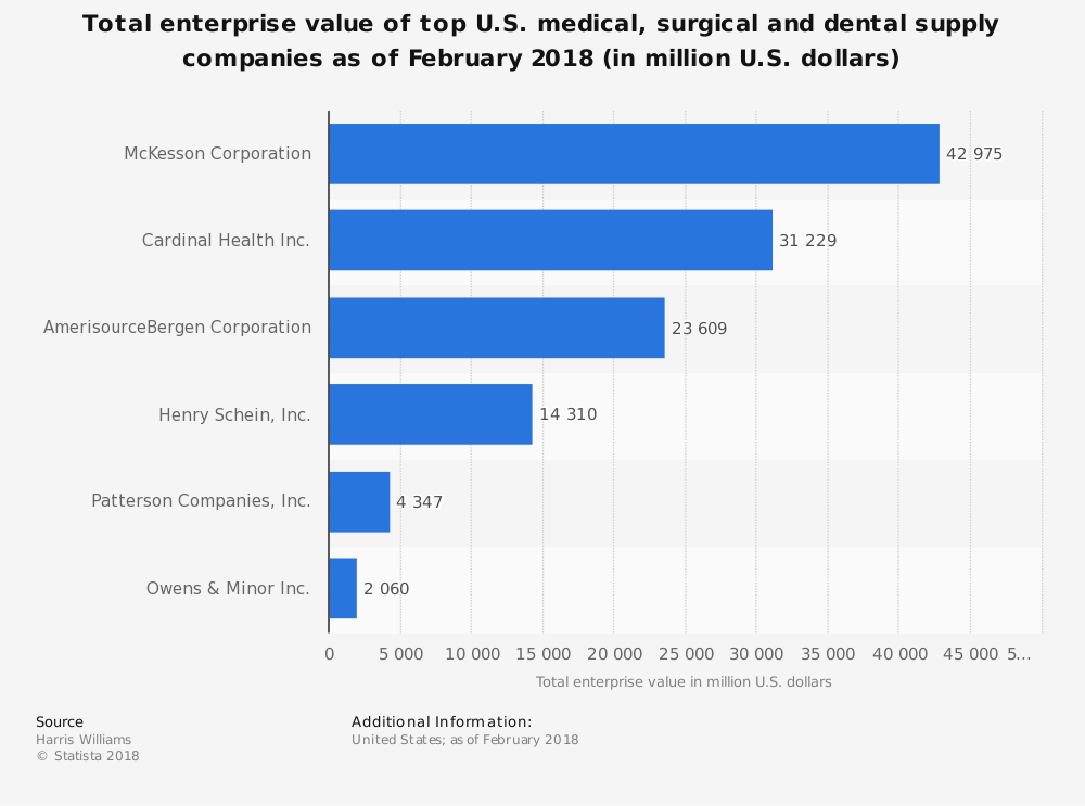 Medical Supply Industry Statistics