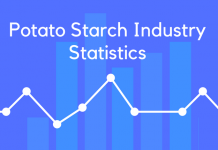Potato Starch Industry Statistics