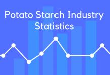 Potato Starch Industry Statistics