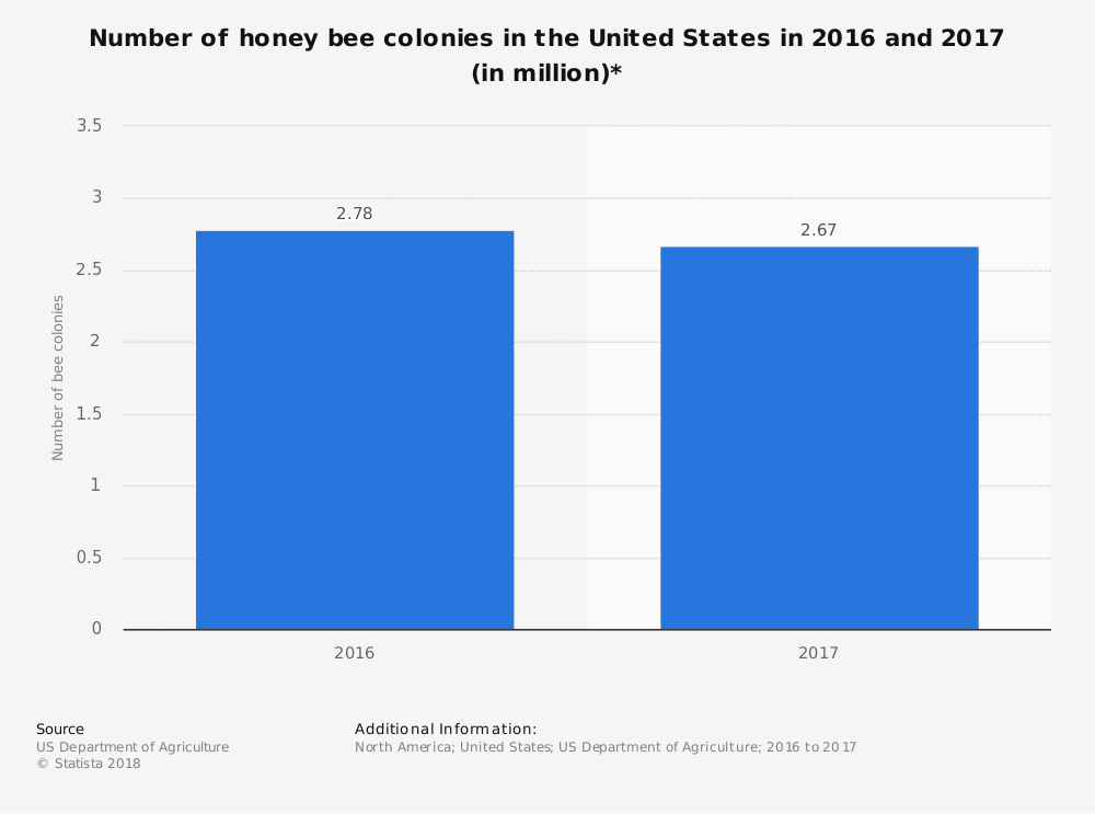 United States Bee Industry Statistics
