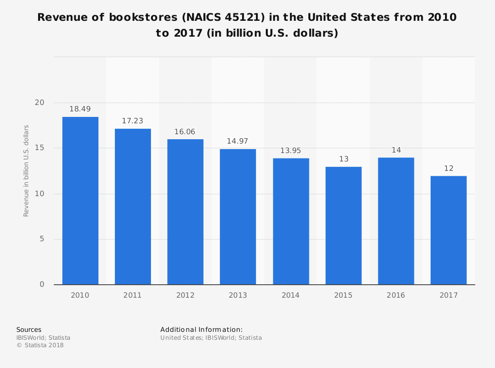 United States Bookstore Industry Statistics Market Size by Revenue