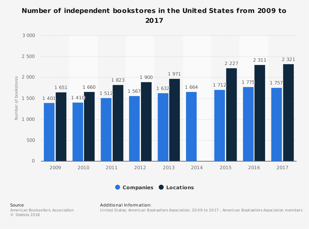 United States Bookstore Industry Statistics by Number of Bookstores