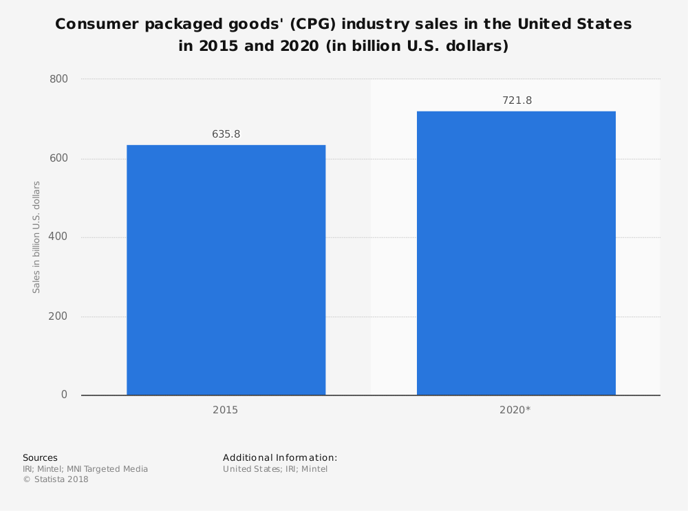 United States CPG Industry Statistics Forecast