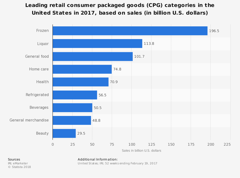 United States CPG Industry Statistics