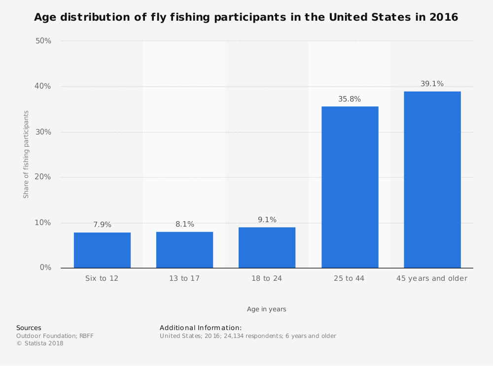 United States Fly Fishing Industry Statistics by Age