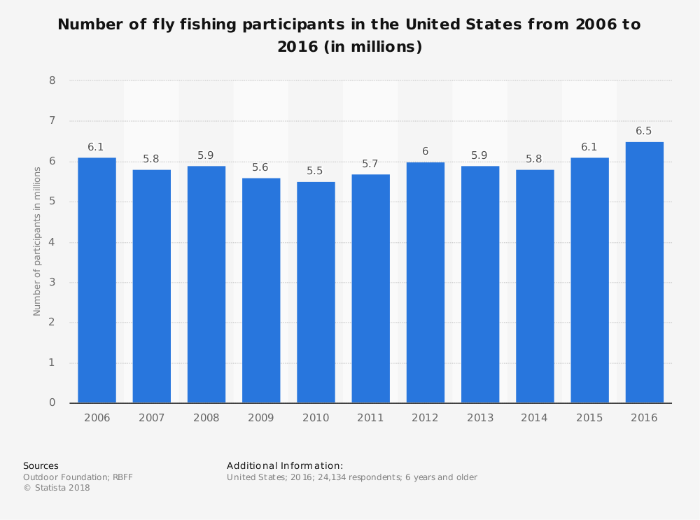 United States Fly Fishing Industry Statistics by Market Size