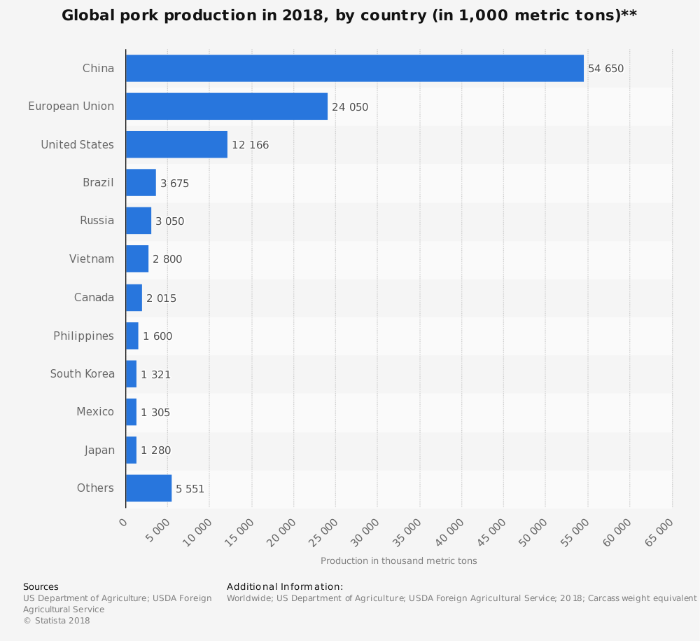 Worldwide Pork Industry Statistics by Top Producing Countries