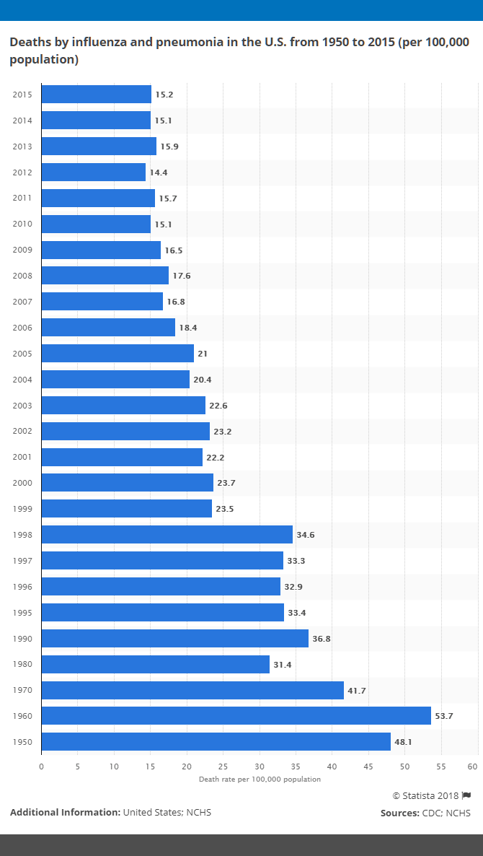 flu-shot-statistics-deaths-from-influenza