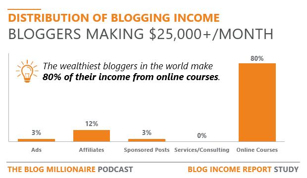 how-do-bloggers-make-money