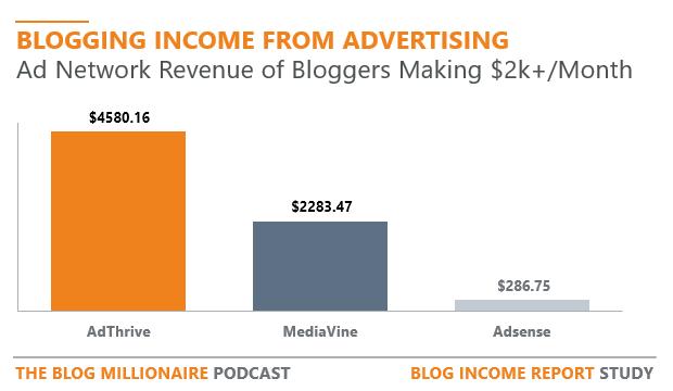 mediavine-publisher-network-vs-adthrive