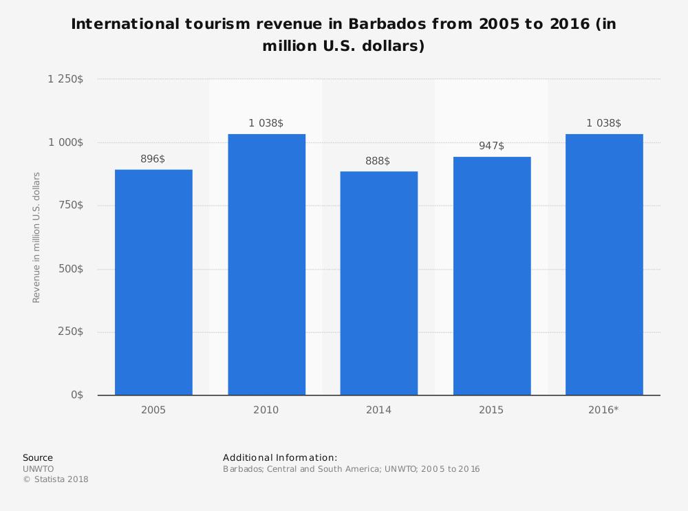 Barbados Tourism Industry Statistics Market Size