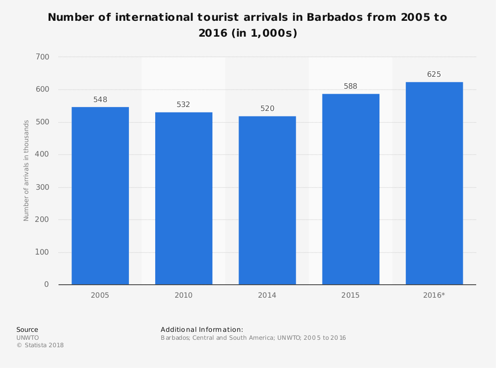 Barbados Tourism Industry Statistics by Tourist Visitor Arrivals