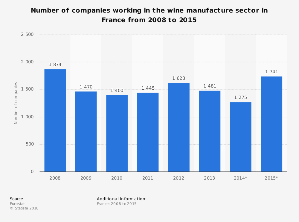 French Wine Industry Statistics