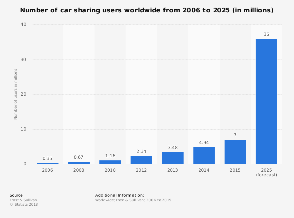 Global Car Sharing Industry Statistics
