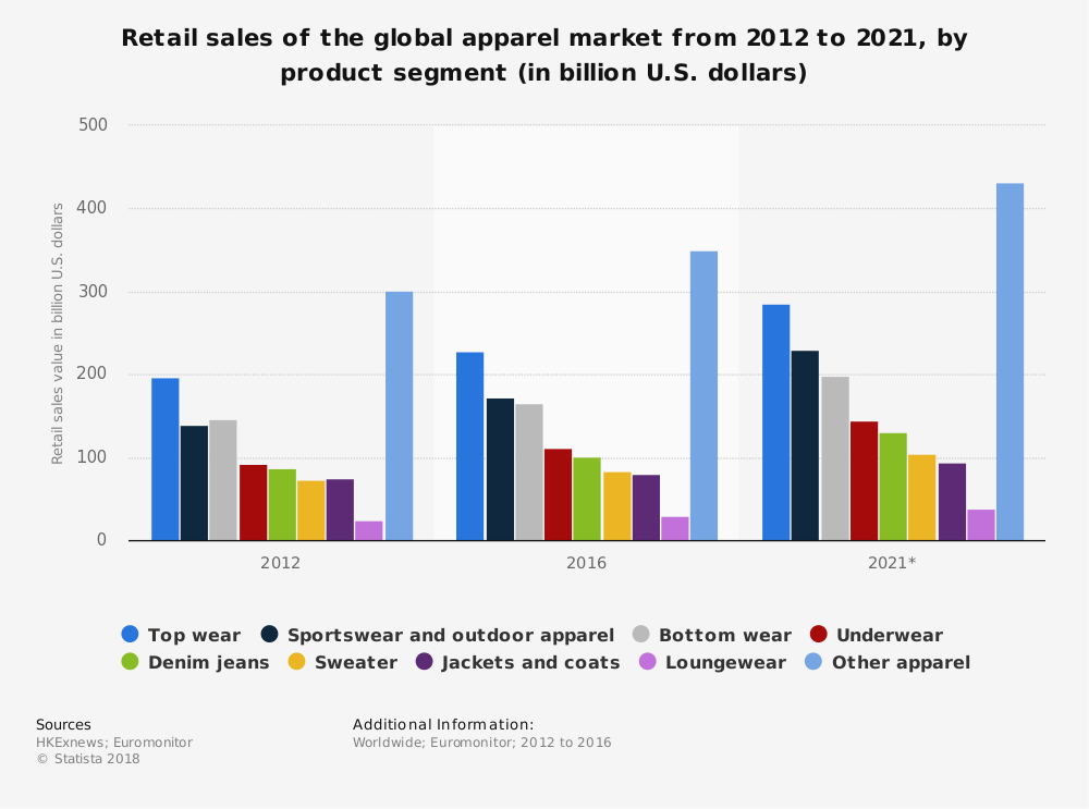 Global Outdoor Apparel Industry Statistics by Product Market Segments