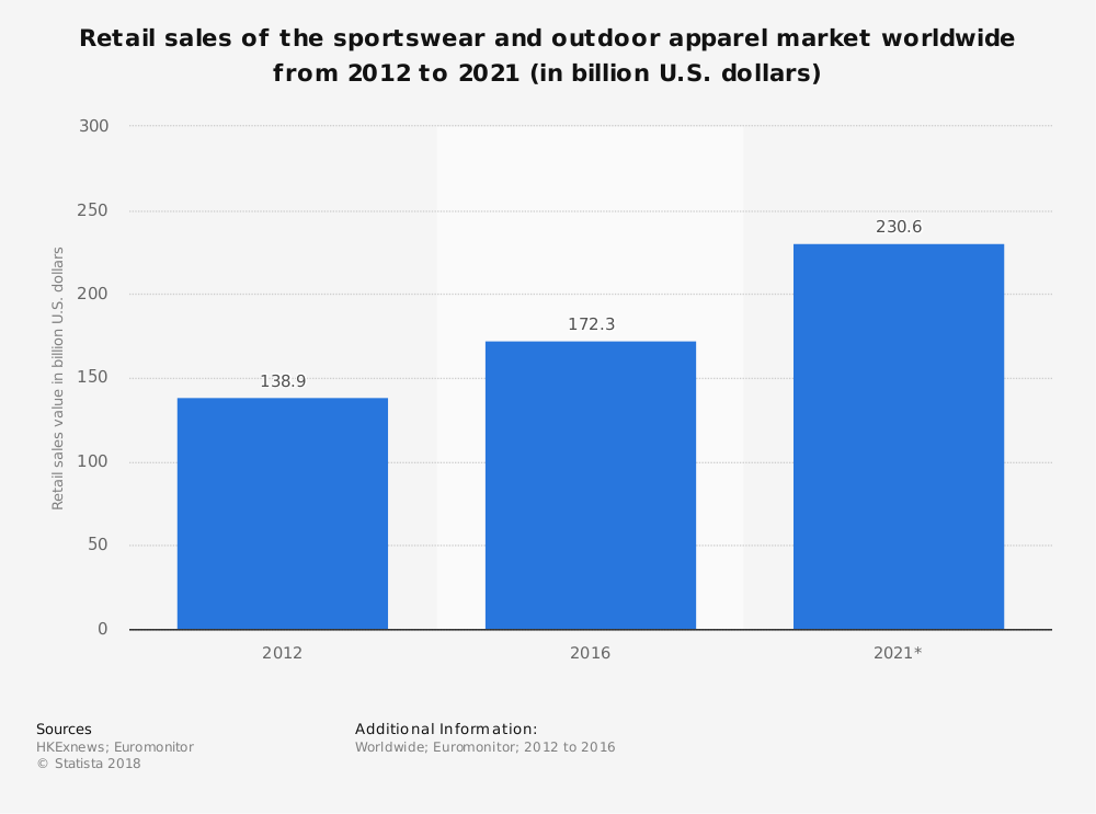 Global Outdoor Apparel Industry Statistics by Total Retail Sales